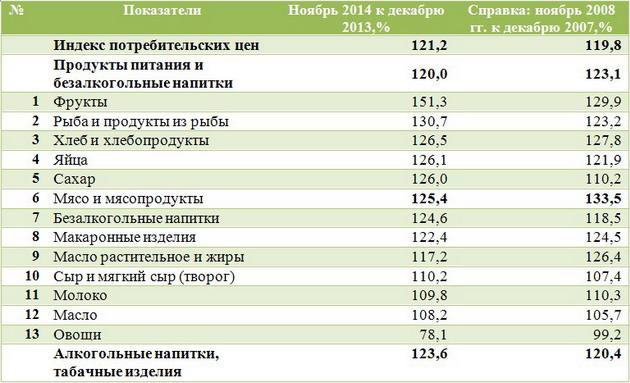 Рейтинг подорожанием основных продуктов питания за 11 месяцев 2014