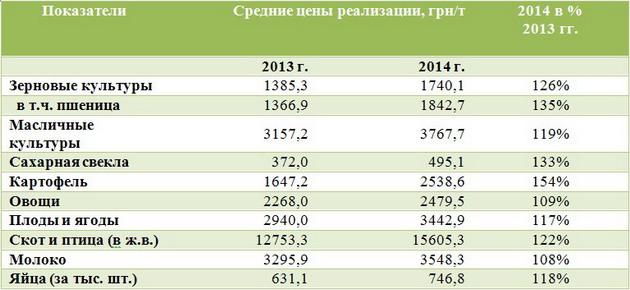 Средние цены на сельхозпродукцию за январь-октябрь 2013-2014 гг.