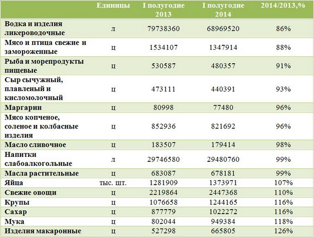 Продажа основных продовольственных товаров в торговой сети предприятий в Украине за 1 полугодие 2013 и 2014