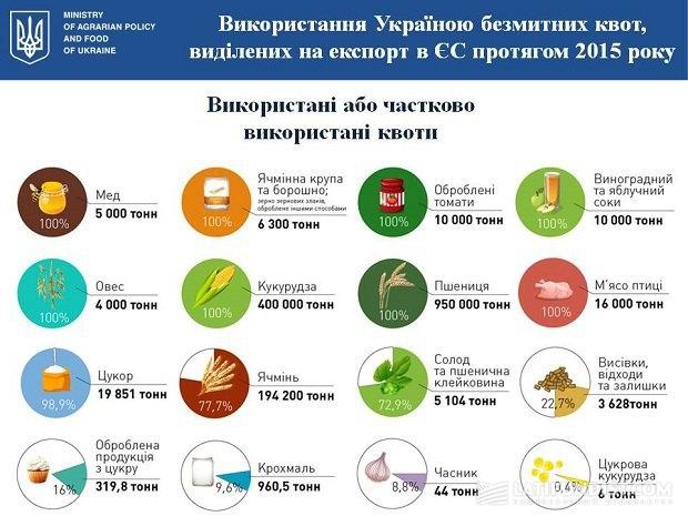 Использованные квоты Украиной