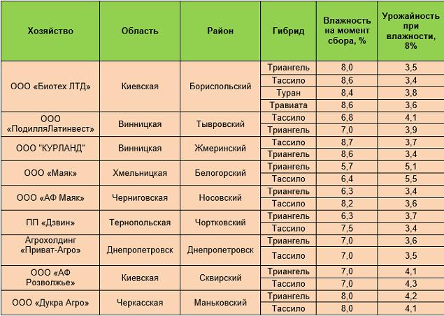 урожайность (т/га) гибридов озимого рапса селекции KWS