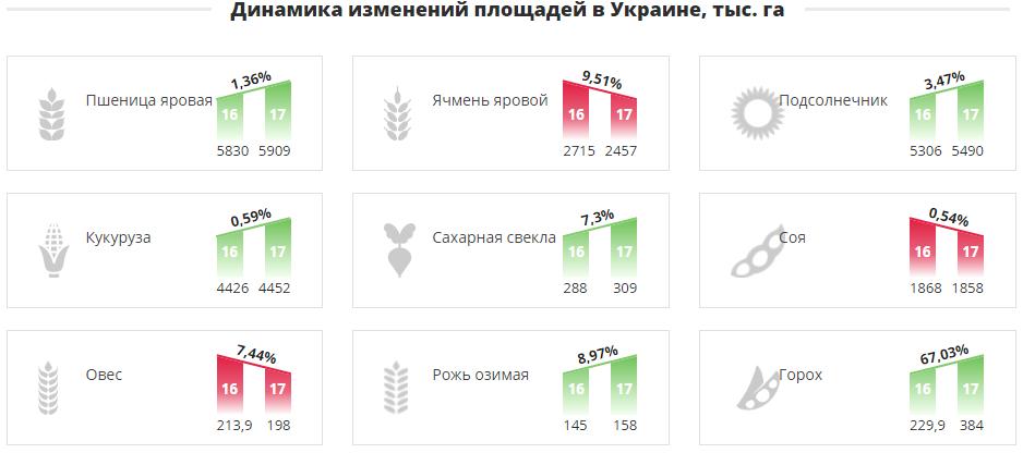 Динамика изменений площадей в Украине, тыс. га