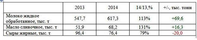 Объемы производства основных молочных продуктов в Украине (январь-июль, 2013-14 гг.)