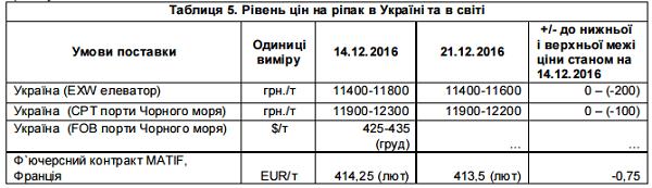 Цены на рапс в Украине и мире