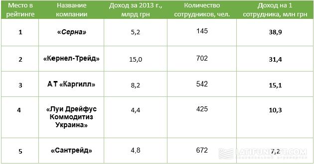 Рейтинг самых эффективных украинских аграрных компаний