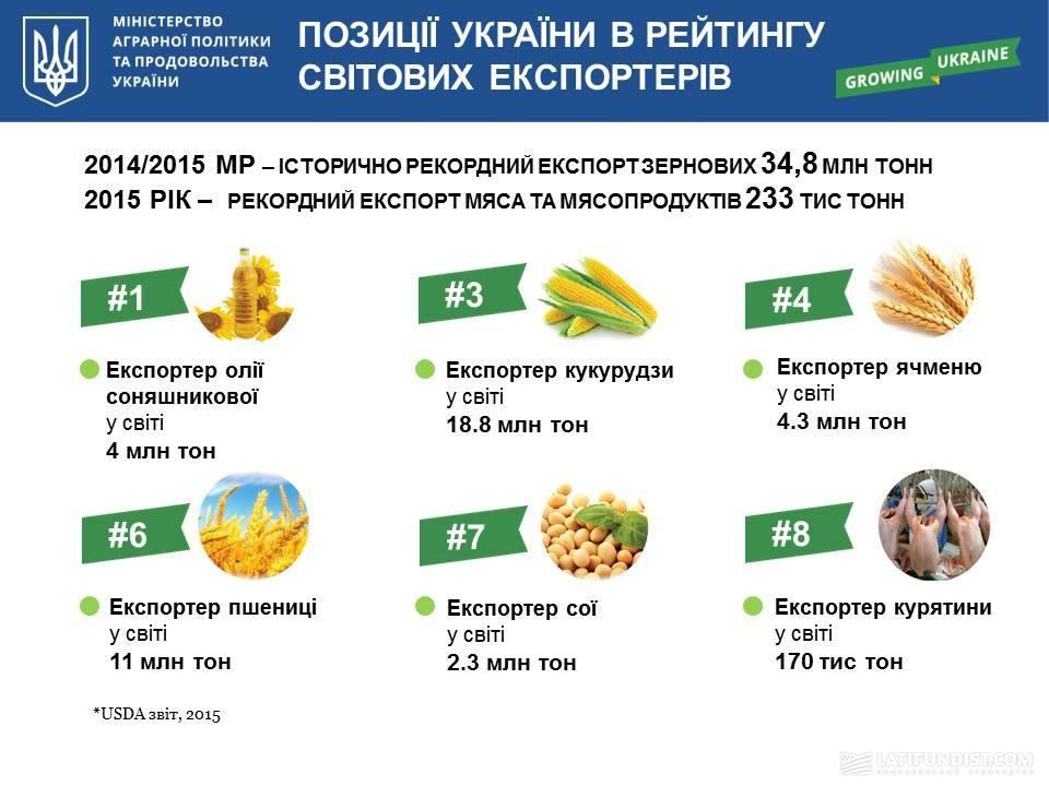 Украина в рейтинге мировых экспортеров