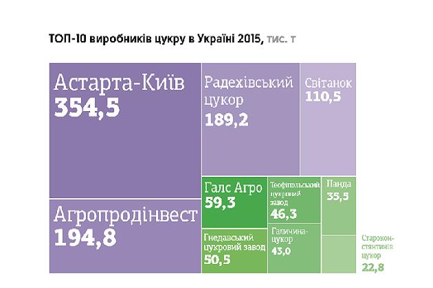 Производство сахара в Украине