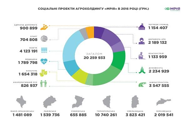 Социальные отчисления Мрии в 2016 г.