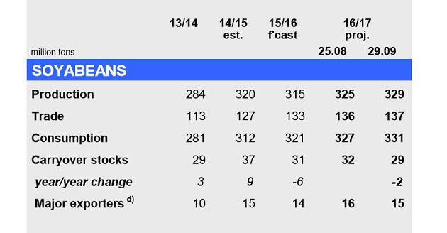 Прогнозное производство сои в мире
