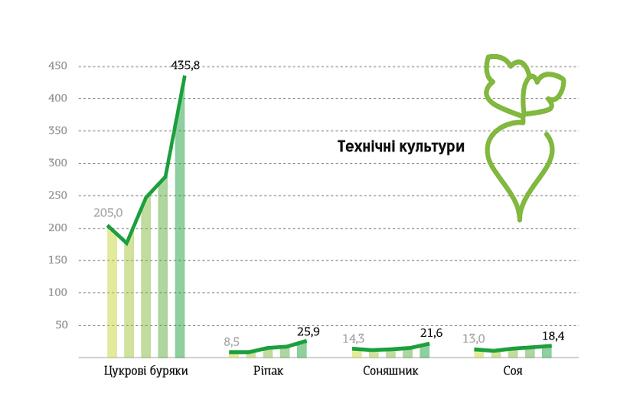 Урожайность сои в 2015 г.