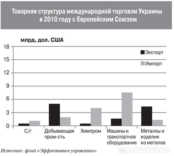 Куда курс держит украинский АПК: Зона свободной торговли с ЕС или Таможенный союз?