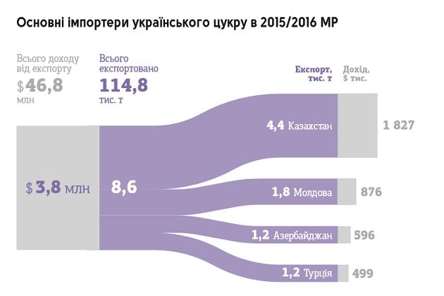 Основные импортеры украинского сахара