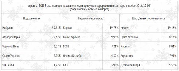 ТОП-5 экспортеров подсолнечника и продуктов переработки