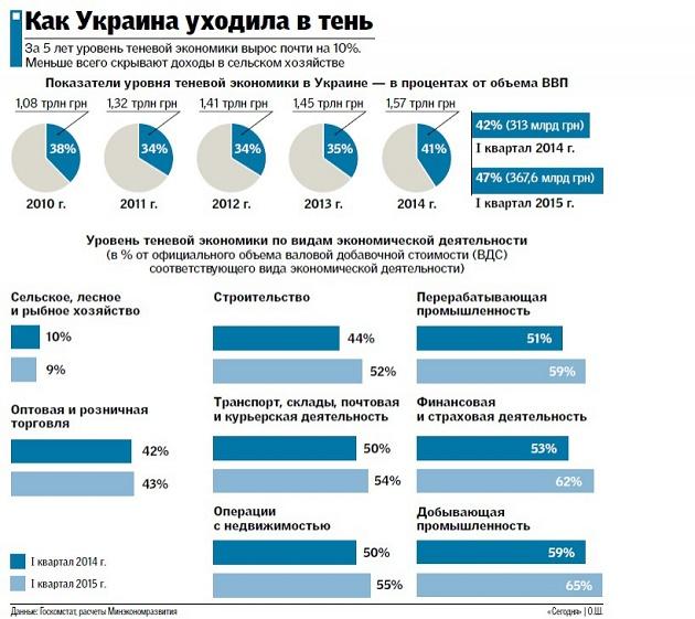 Тенизация экономики Украины