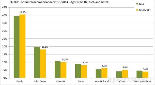 Qelle: LohnunternehmenScanner 2013/2014 – AgriDirectDeutschland GmbH
