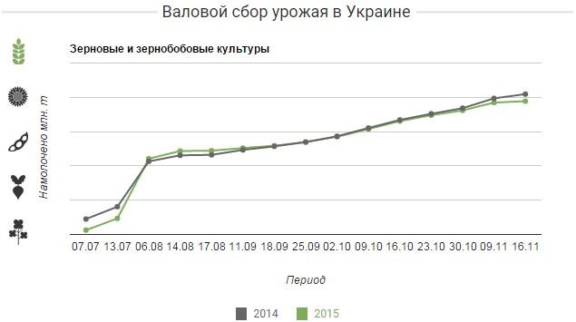 Валовой сбор урожая в Украине