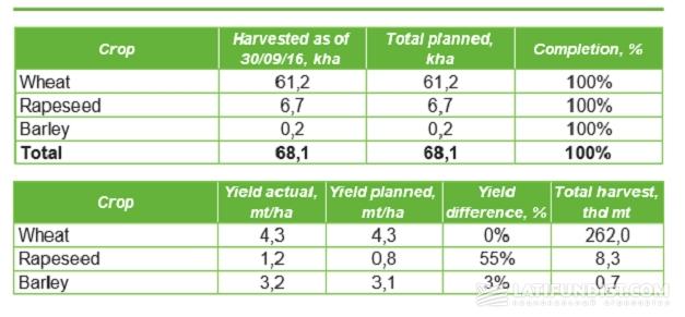 Winter crop - harvesting
