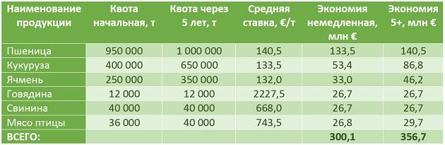 Расчет экономии от отмены (уменьшения) таможенных пошлин в рамках квот поставок в страны ЕС