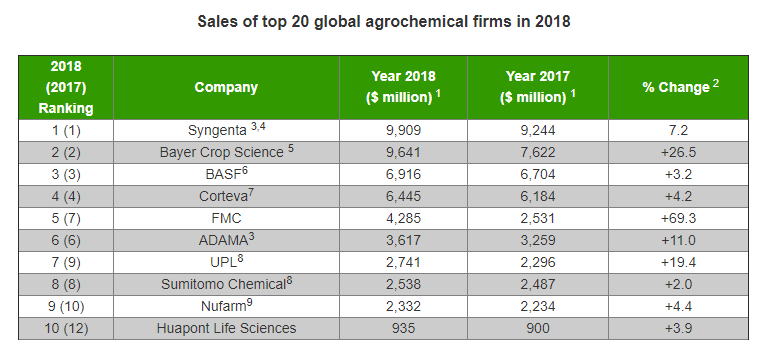 Sales of top 20 global agrochemical firms in 2018