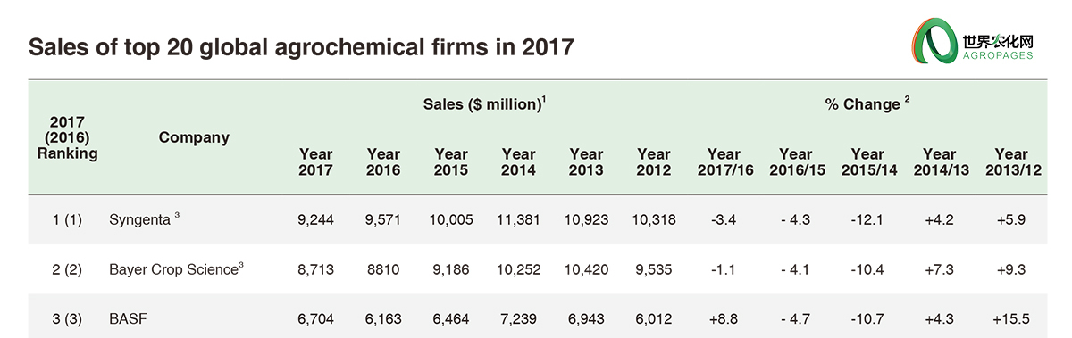 Sales of top 20 global agrochemical firms in 2017