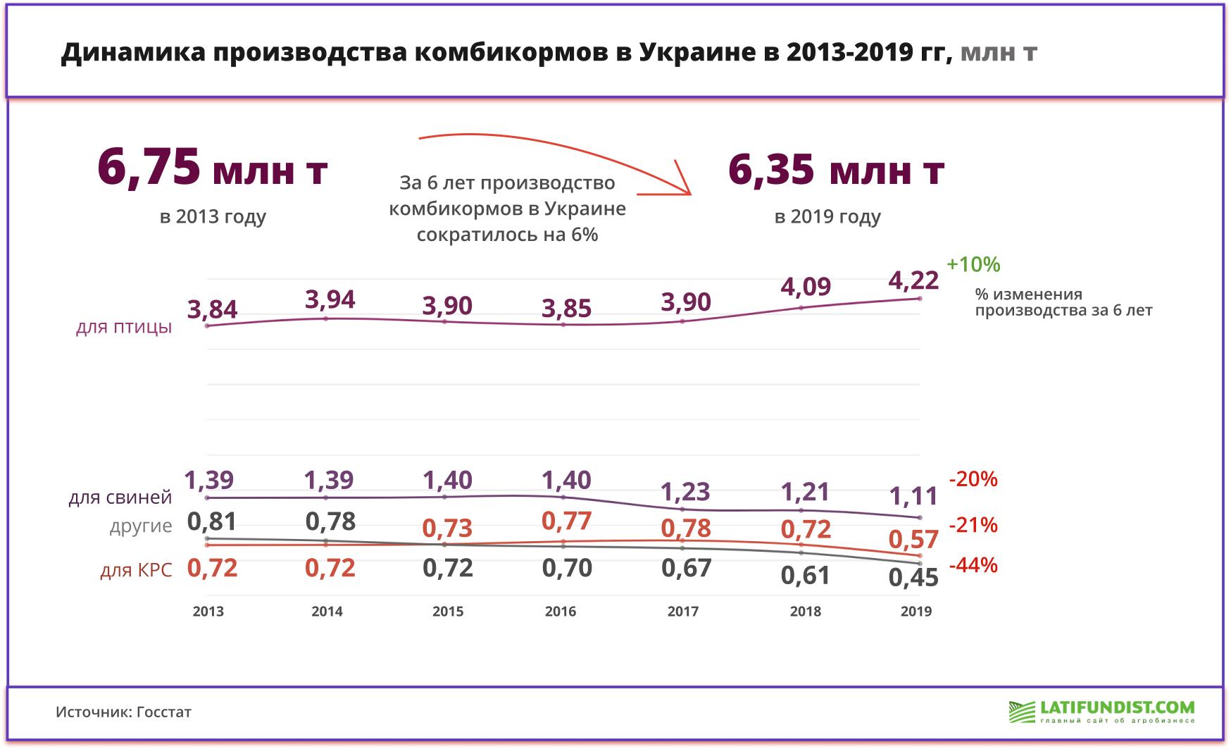Производство комбикормов в Украине
