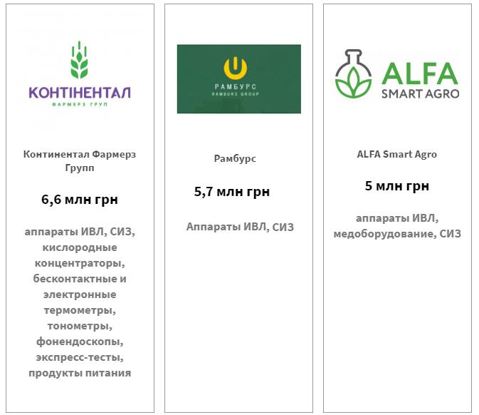 Континетал Фармерз Групп — 6,6 млн грн, РАМБУРС — 5,7 млн грн, ALFA Smart Agro — 5 млн грн