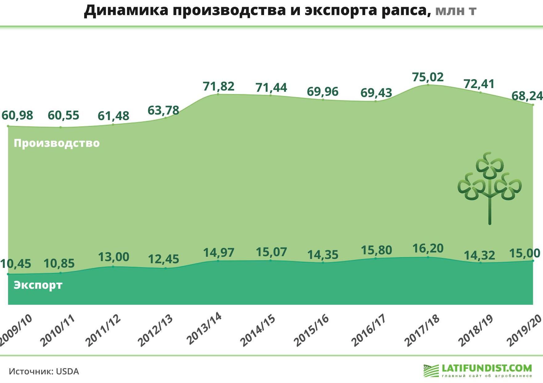 Динамика производства и экспорта рапса, млн т