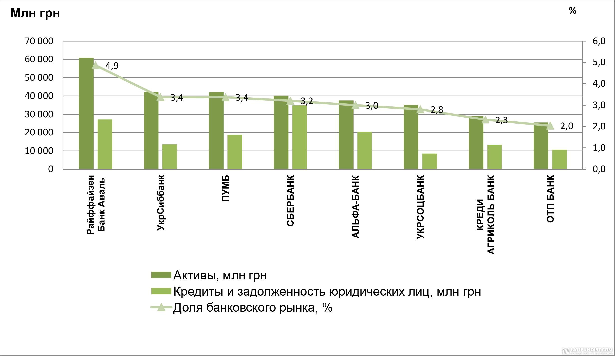 Рейтинг банков по кредитам физическим лицам в 2018 году