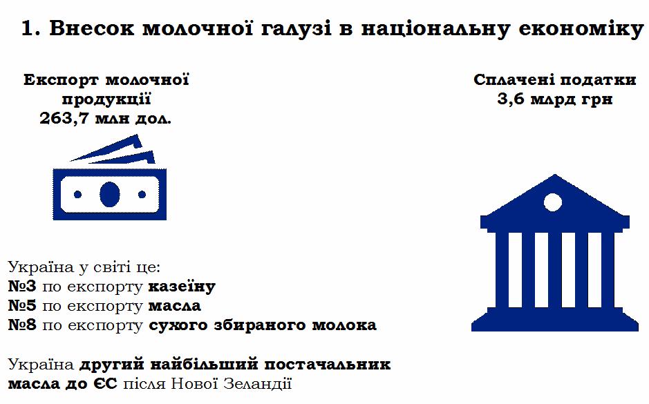 Данные из презентации Андрея Дыкуна