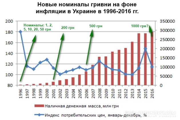 Новые номиналы гривни на фоне инфляции в Украине в 1996-2016 гг.