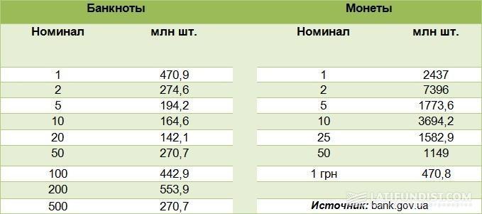 Структура наличности в Украине по состоянию на 1 октября 2016 г.