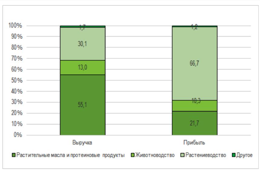 Структура выручки и чистой прибыли компании «Агротон» по бизнес-направлениям в І полугодии 2018 года, %