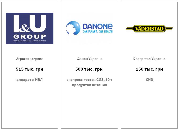 Агроспецсервис — 515 тыс. грн, Данон Украина — 500 тыс. грн, Ведерстад Украина — 150 тыс. грн