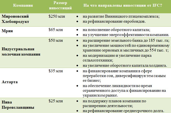 Инвестиции МФК в украинские компании (увеличить)