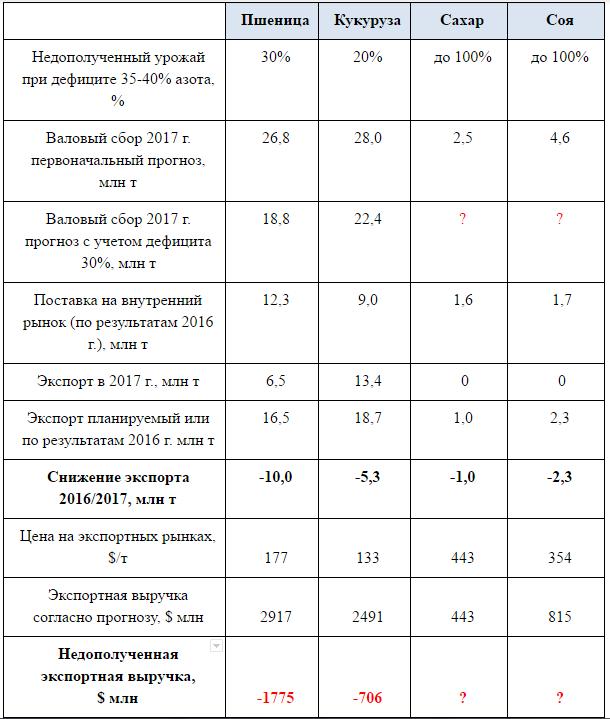 Баланс основных экспортных сельскохозяйственных культур и экспортный потенциал в 2017/2018 МГ