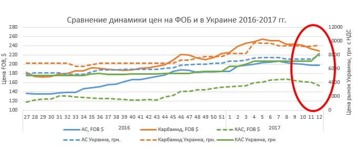 Сравнение динамики цен на ФОБ и в Украине во втором полугодии 2016 — начале 2017 гг.