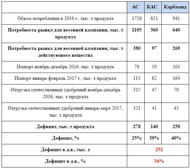 Потребность рынка Украины в минеральных удобрениях азотной группы и дефицит по состоянию на 25 марта 2017 года