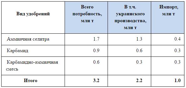 Годовая потребность страны в удобрениях по результатам 2016 г.