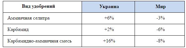 Динамика цен на удобрения на украинских и международных рынках март (12-я неделя) к февралю (8-я неделя)