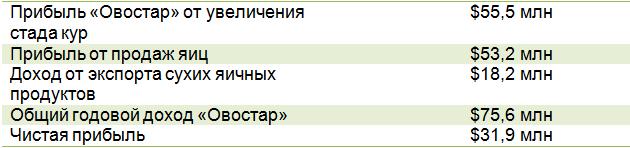 Финансовые показатели Ovostar Union