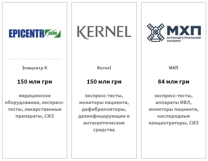 Эпицентр-Агро — 150 млн грн, Кернел — 150 млн грн, МХП — 84 млн грн