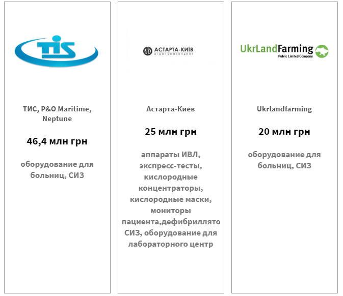 ТИС — 46,4 млн грн, Астарта-Киев — 25 млн грн, Ukrlandfarming — 20 млн грн