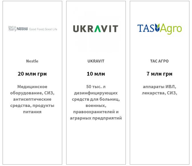 Nestle — 20 млн грн, UKRAVIT — 10 млн грн, ТАС АГРО — 7 млн грн