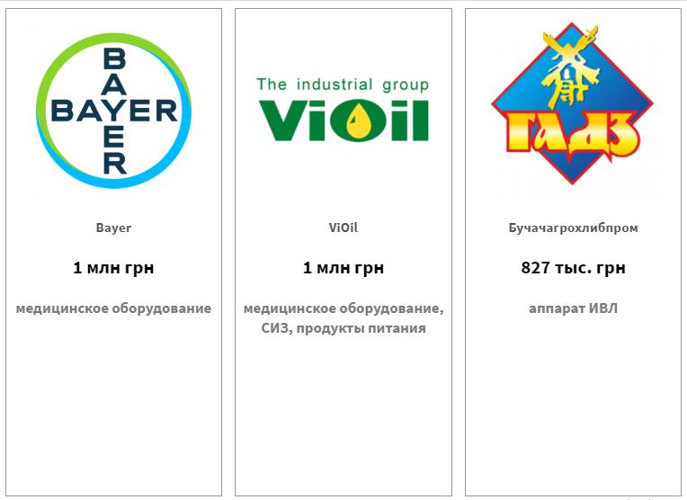 Bayer — 1 млн грн, ViOil — 1 млн грн, Бучачагрохлибпром — 827 тыс. грн