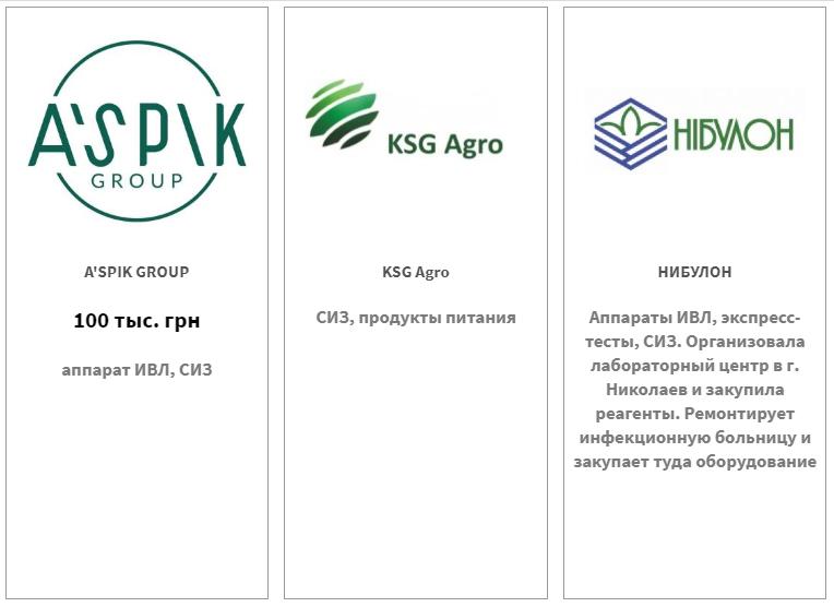 A`SPIK GROUP — 100 тыс. грн, KGS Agro, НИБУЛОН