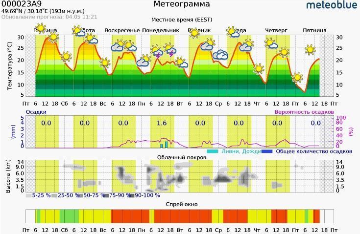 Нижний график показывает «окна» для внесения СЗР. Если прогноз благоприятный, он отмечен зеленым цветом. Если нет  — красным.