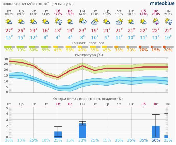 Прогноз погоды на Smart Field c 8 по 21 мая