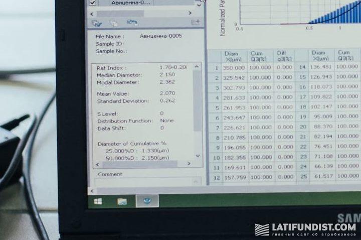 Средний размер частиц в протравителе Авиценна® — всего 2,15 мкм