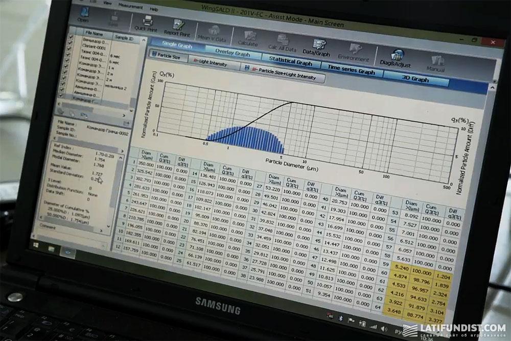 Средний размер частиц в протравителе Командор Гранд® — 1,727 мкм. Тест пройден!