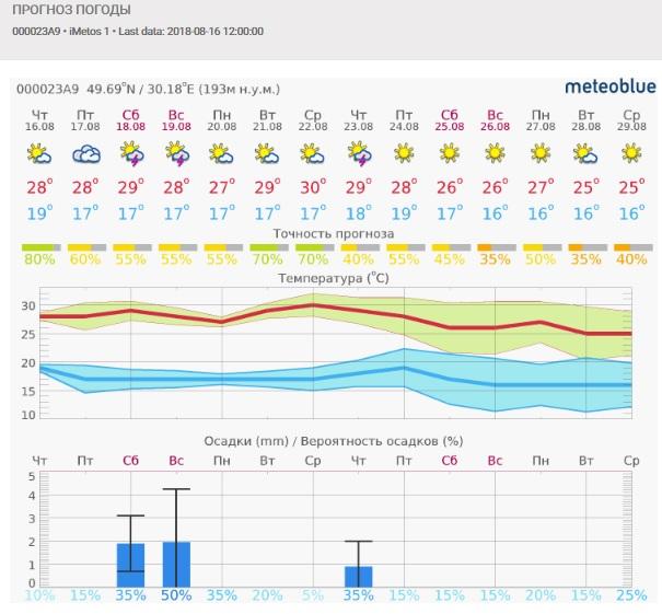 По прогнозу, в ближайшие две недели на Smart Field будут и солнце, и дожди